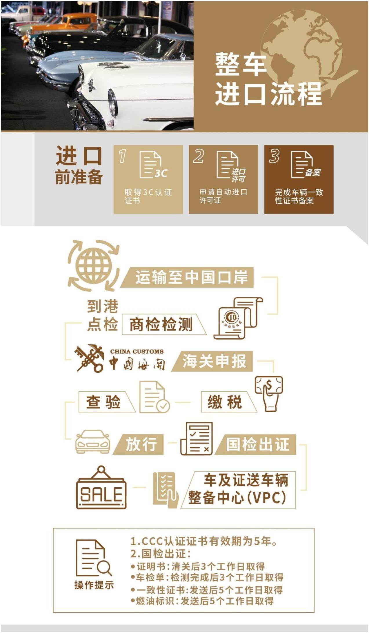 International Vehicle Importers >> Whole Vehicle Import Process Automobiles China